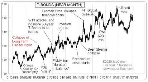 Was geht diesmal kaputt? T-Bond-Preise als Vorboten
