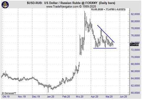 USD/RUB: Low Risk Entry für den RUB