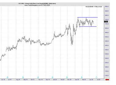Gold: Low Risk Entry in beide Richtungen