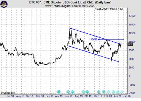Bitcoin Ausbruch noch nicht final