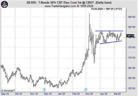 Low Risk Entry bei den US Bonds