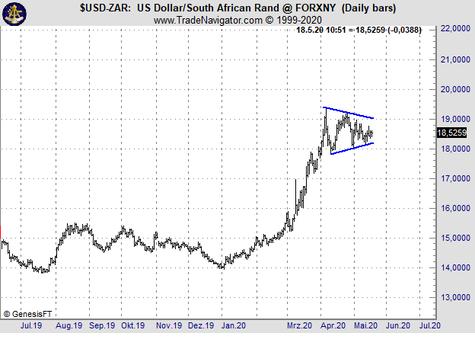 Chart des Tages: USD/ZAR