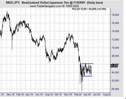 Chart of the day: NZD/JPY