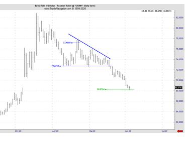 USD/RUB hat Target erreicht